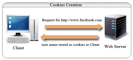 cookies-creation